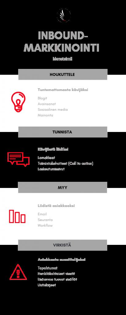 inbound-markkinointi infografia