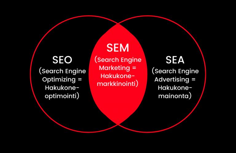 Google-mainonnan perusteet selitettyvä SEM SEO ja SEA